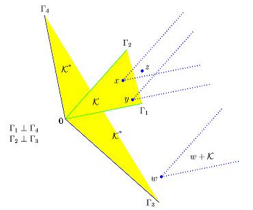 dual cones