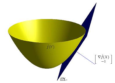 convex function