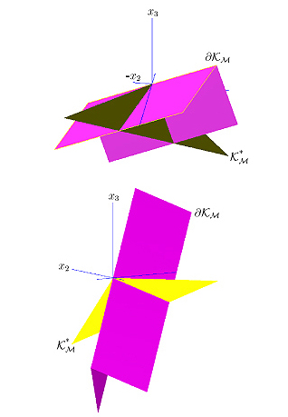 Convex Optimization - Dual Cones