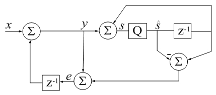 CSUM() in Digital Signal Processing terms:  z-1 is a unit delay, Q is a floating-point quantizer to 64 bits,  qi represents error due to quantization (additive by definition).  -Jon Dattorro