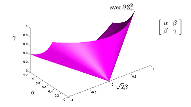 positive semidefinite cone is a circular cone in 3D